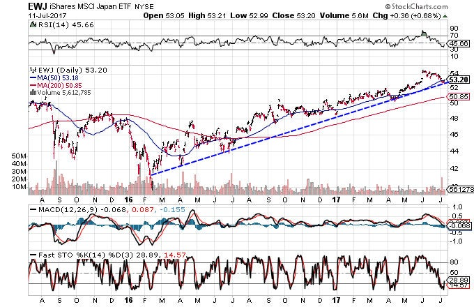 Technical chart showing the performance of the iShares MSCI Japan ETF (EWJ)