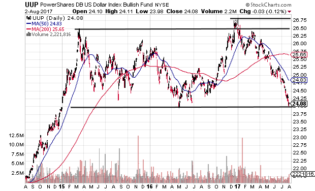 Technical chart showing the PowerShares DB US Dollar Index Bullish Fund (UUP) near a major long-term support level