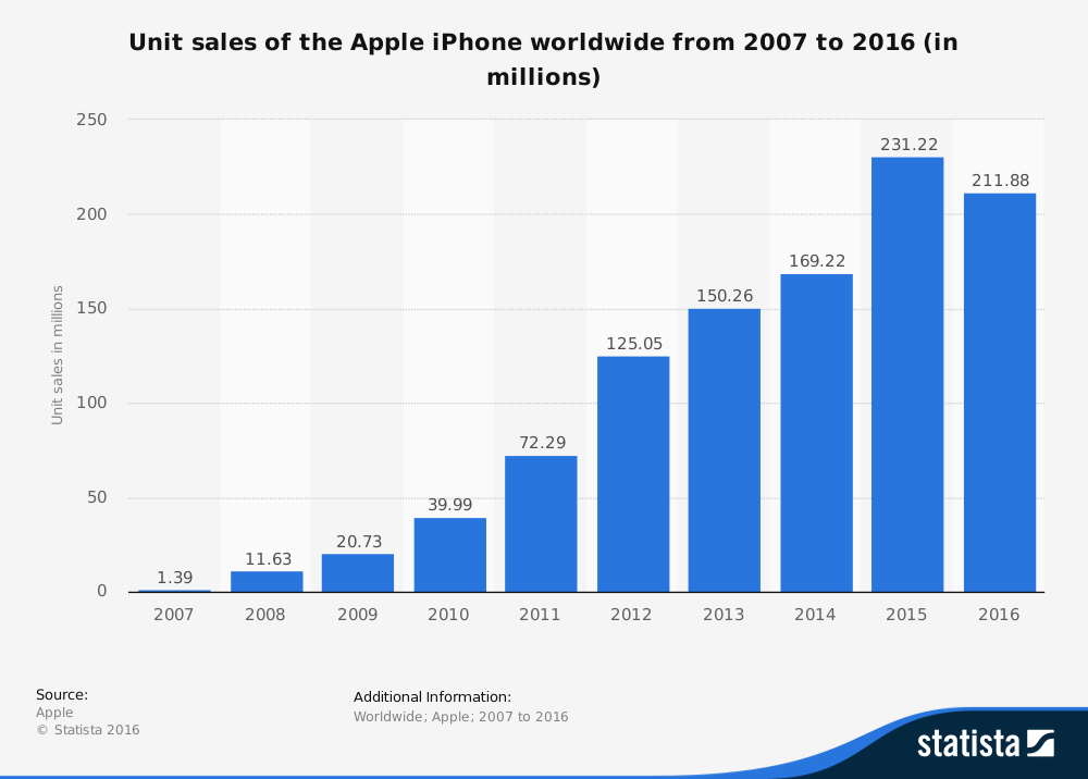 The Apple iPhone Turns 10 Today (AAPL)