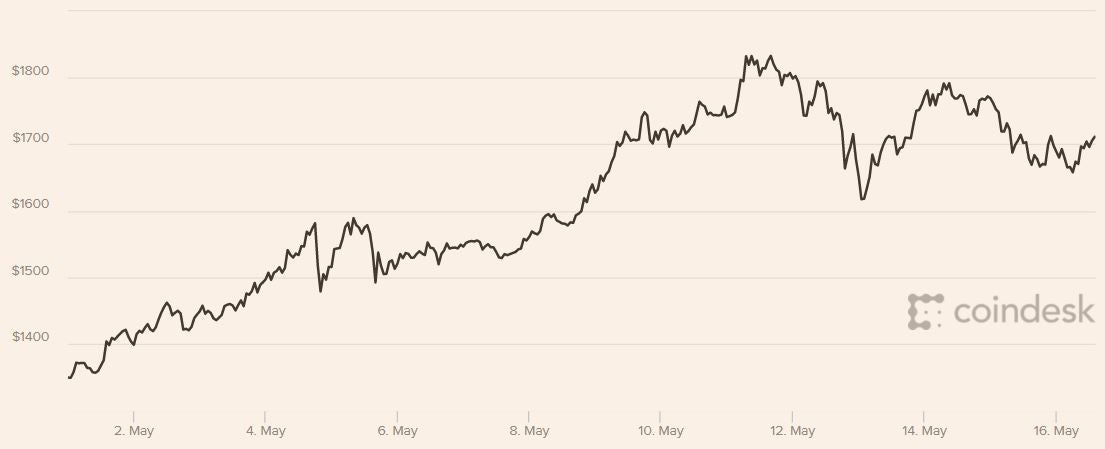 Bitcoin Price Fluctuations So Far In May 2017 Source Coindesk