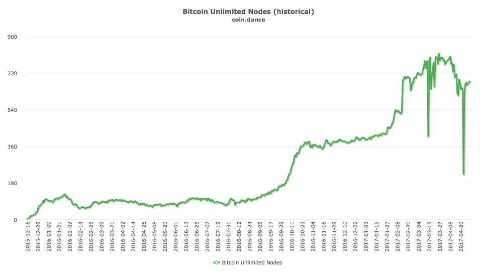 Graph of the number of operating Bitcoin Unlimited nodes, highlighting the drops in March and April