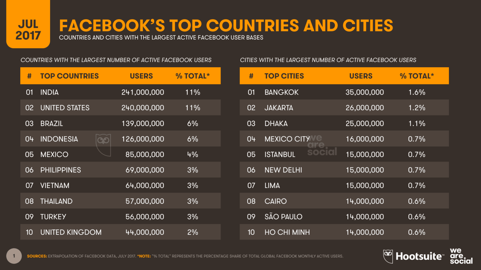 Facebook Now Has More Users In India Than In Any Other Country