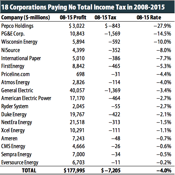 A Total Of 100 Companies Avoided Paying Income Taxes In At Least One Year Between 2008 And 2015 Their Combined Pretax During That Period Totaled