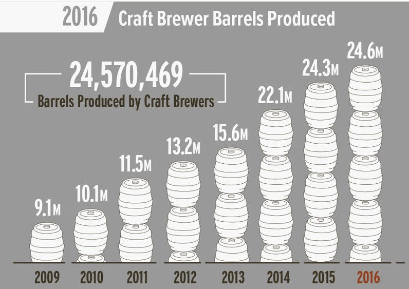 Craft beer saw double digit growth in 2016 investopedia for Craft beer market share 2017