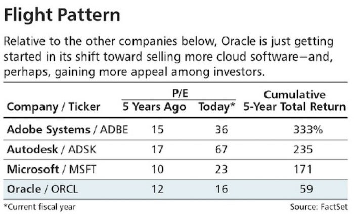 Oracles Cloud Strategy To Beat Amazon Microsoft Investopedia