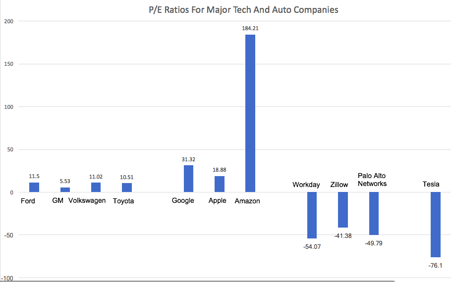 Chart showing the P/E ratio of Tesla, Inc. (TSLA) versus those of major tech and auto companies