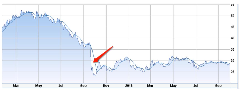 Volkswagen Stock Quote Beauteous Vw Scandal How Has It Impacted Volkswagen's Stock Vlkay