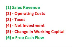 dcf analysis forecasting free cash flows