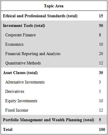 Chartered financial analyst level 1 investopedia exam topic weights yadclub Image collections