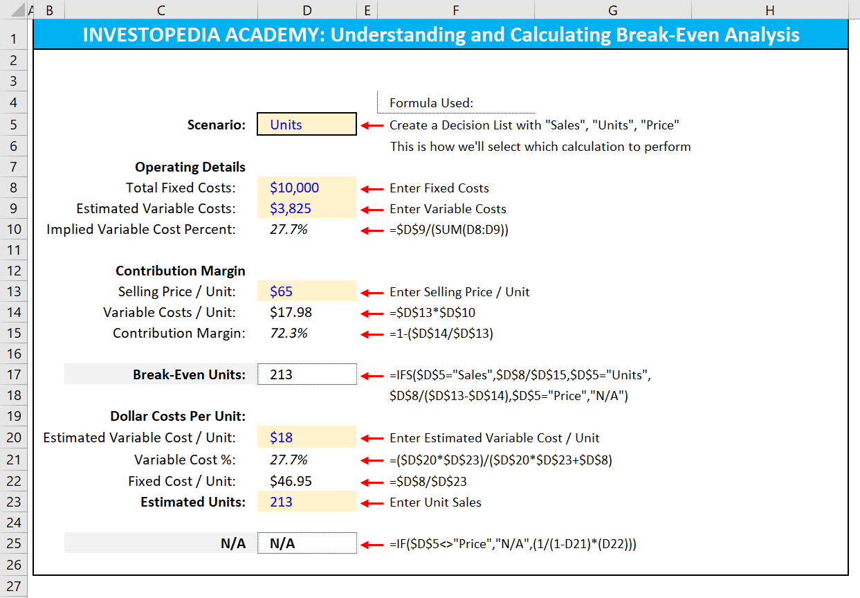 How can I calculate break-even analysis in Excel? | Investopedia