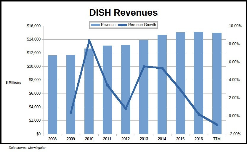 Analyzing Dish Networks 7 Drop In One Week Dish Investopedia