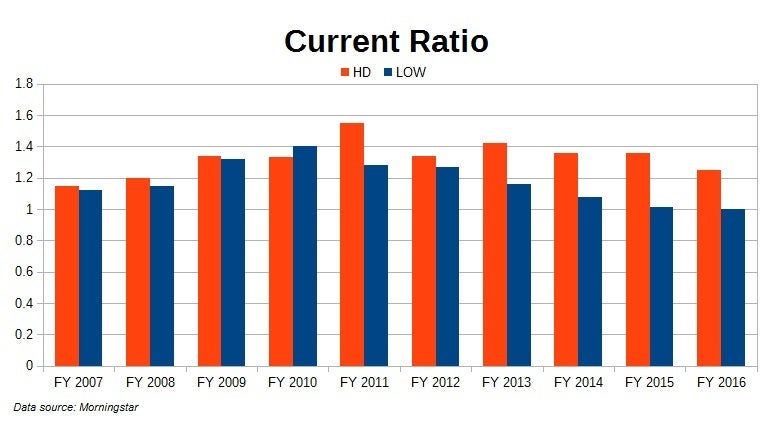 Evaluating Home Depot And Lowes Ahead Of Building Season Hd Low
