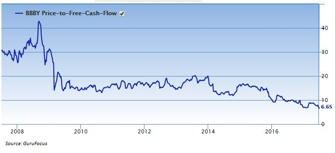 Bed Bath Beyond Inc Current Capital Structure
