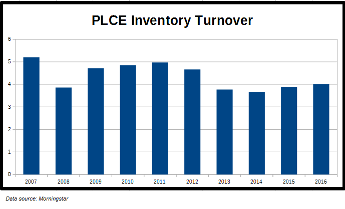 PLCE Inventory Turnover
