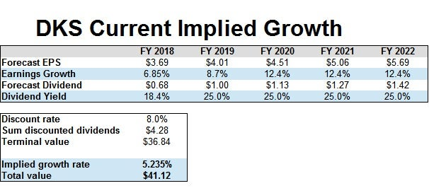 DKS Current Implied Growth