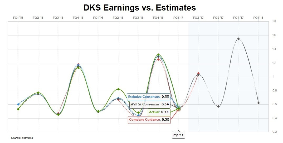 DKS Earnings vs. Estimates