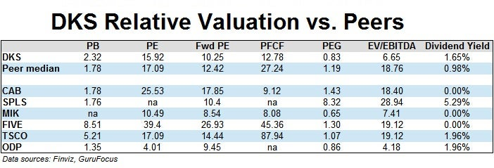 DKS Relative Valuation Table