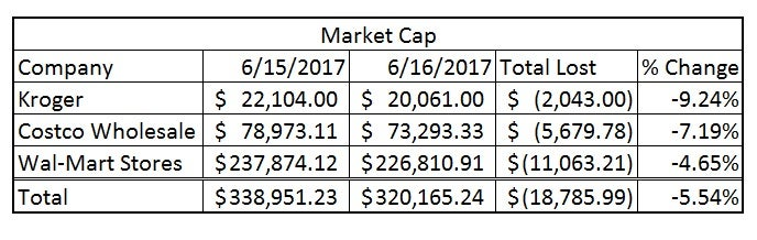 market cap lost of kroger, costco, and wal-mart