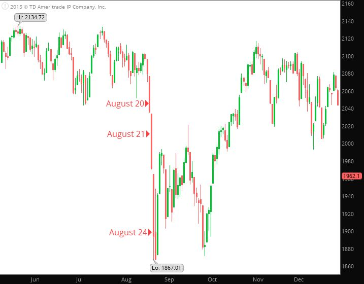 Stock market flash crash of August 24 2015