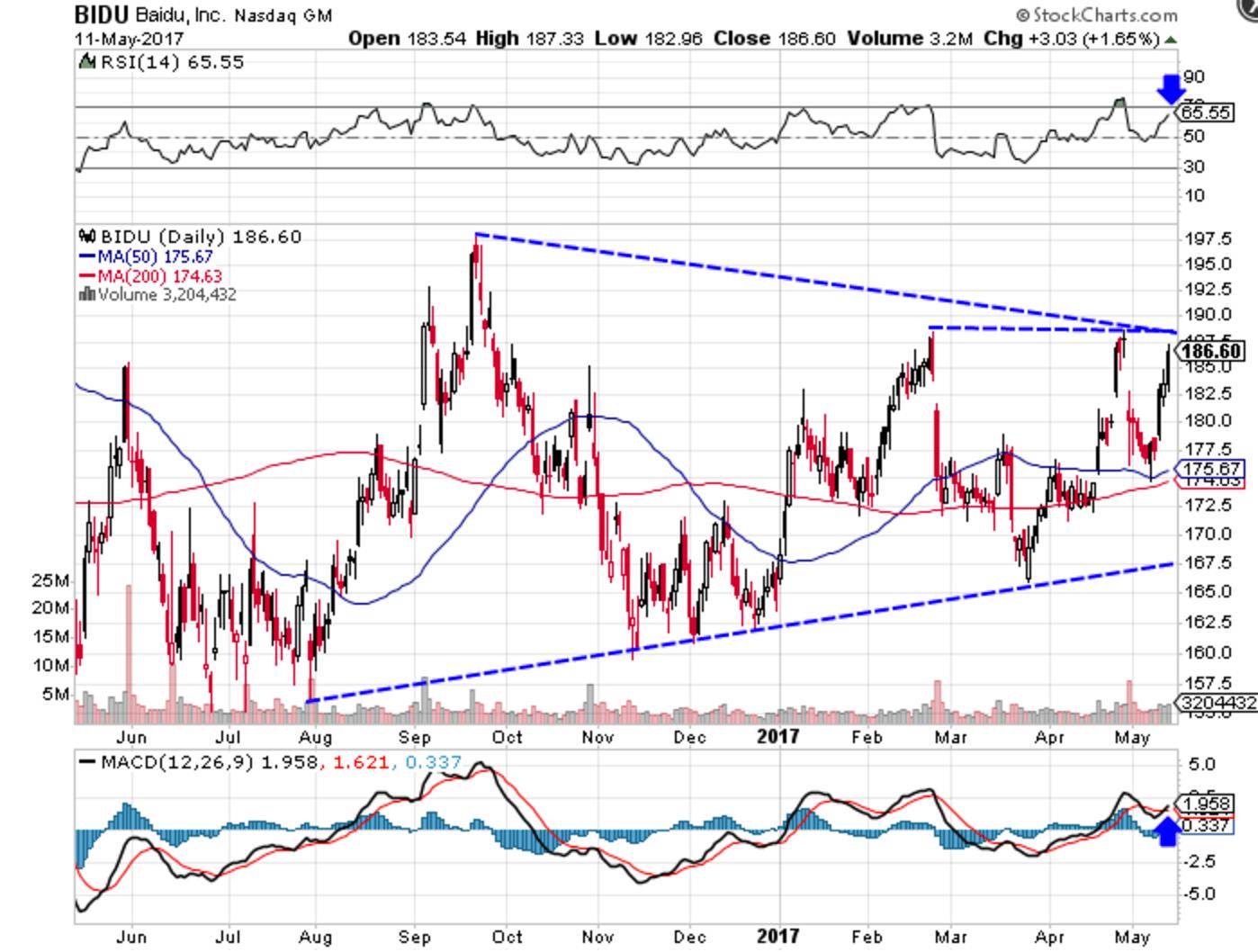 Baidu Stock Quote Baidu Looks To Break Out To New Highs Bidu  Investopedia
