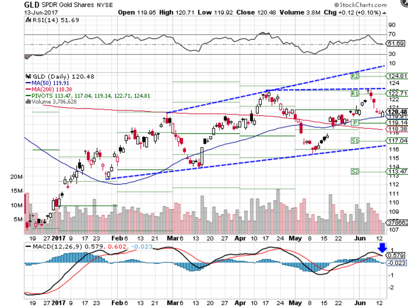 Gld Stock Quote Gold Prices Wobble Ahead Of Fed Meeting Gld Jdst  Investopedia