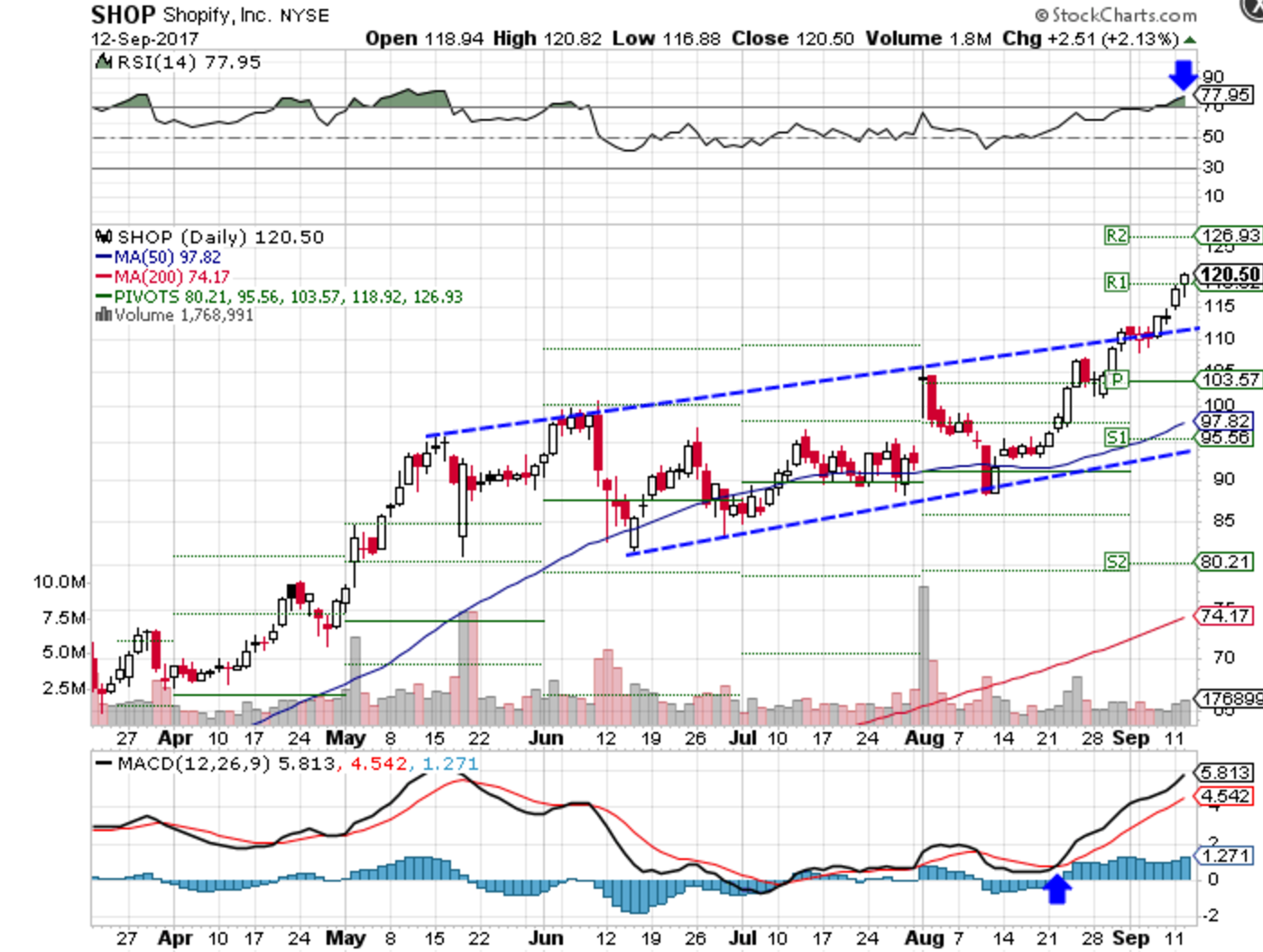 Technical chart showing the performance of Shopify, Inc. (SHOP) stock