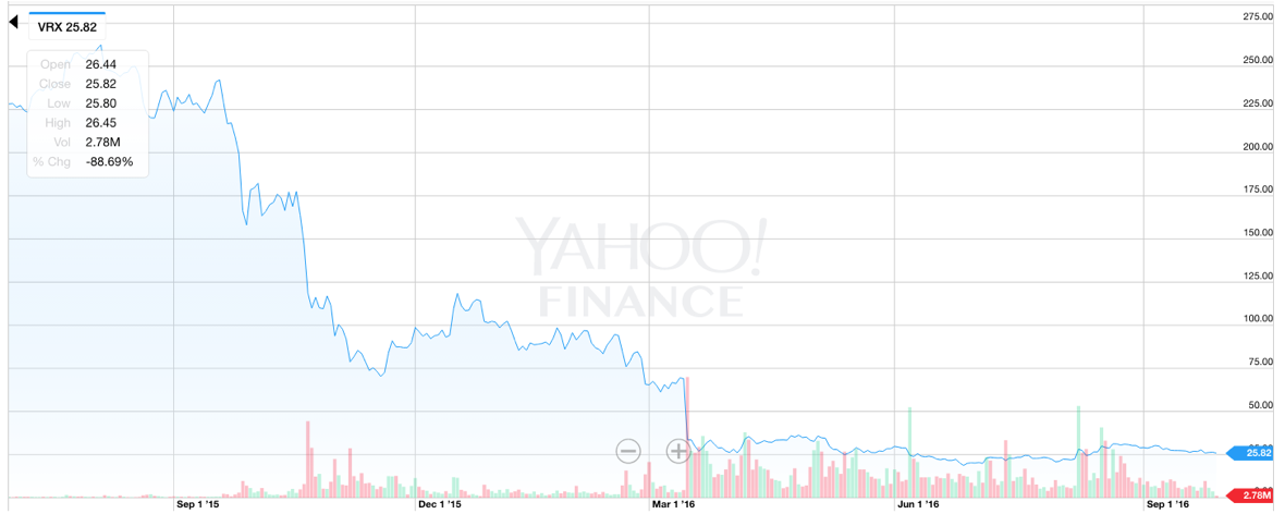 Vrx Stock Quote Gorgeous How Valeant's Scandal Has Impacted Its Stock Price VRX Investopedia