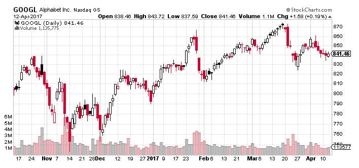 Technical Analysis: What Is A Chart?