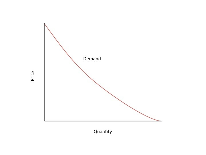 Demand Curve from Investopedia