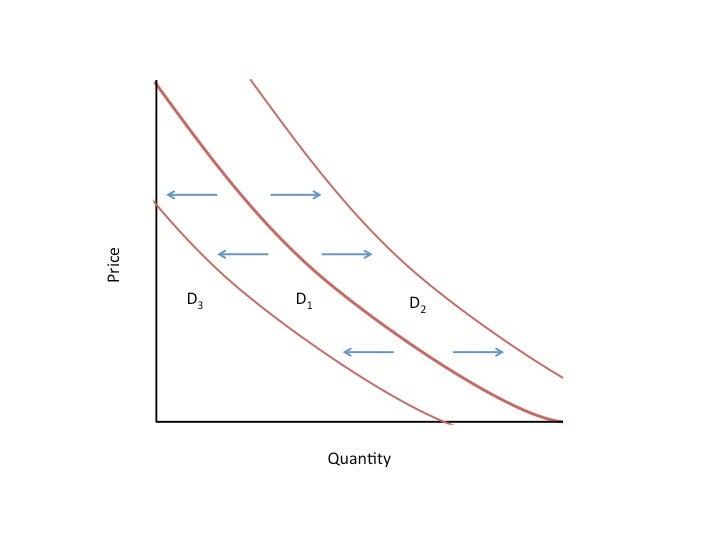 Demand Curve Definition Investopedia