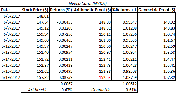 Table of Nvidia's mean of returns calculated with the arithmetic and geometric methods