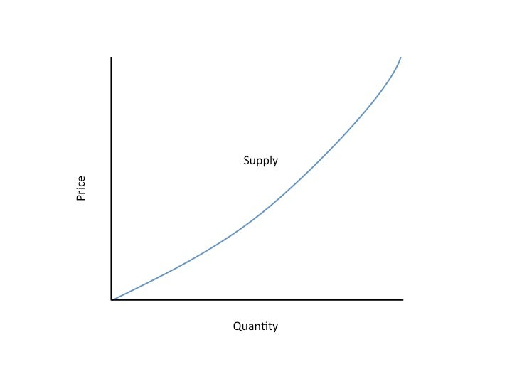Supply Curve from Investopedia