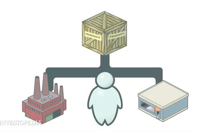 Explaining Supply Chain Management (SCM)