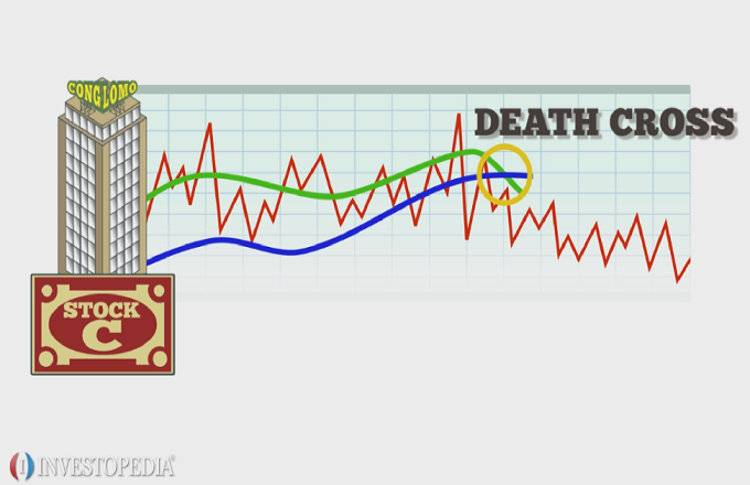 What's a Death Cross?