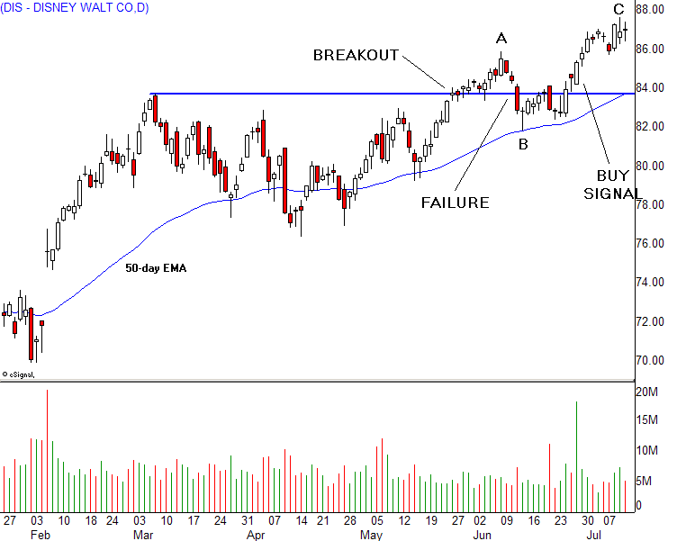 pilihan saham saham investopedia