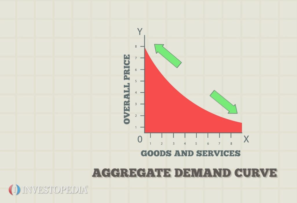 how does consumer expectation affect demand for certain goods