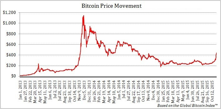 Bitcoin Price | BTC Price Index and Live Chart — CoinDesk 20