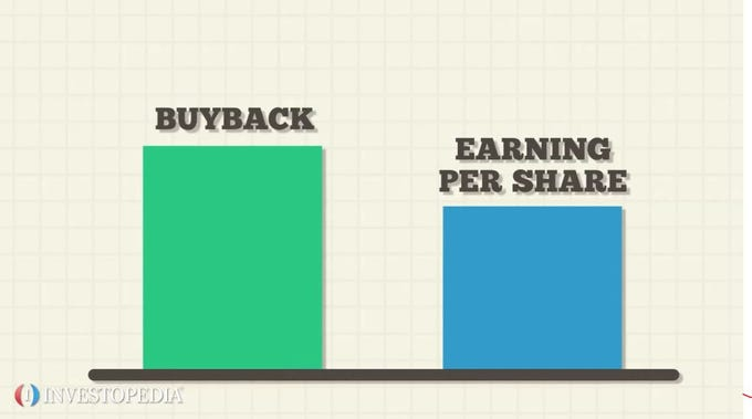 A breakdown of stock buybacks ccuart Image collections