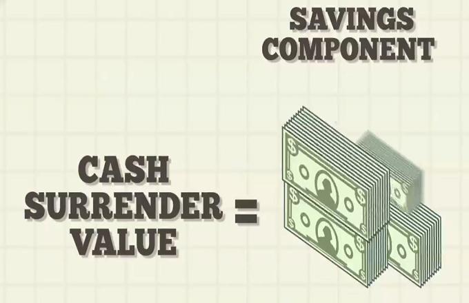 Cash Surrender Value Definition