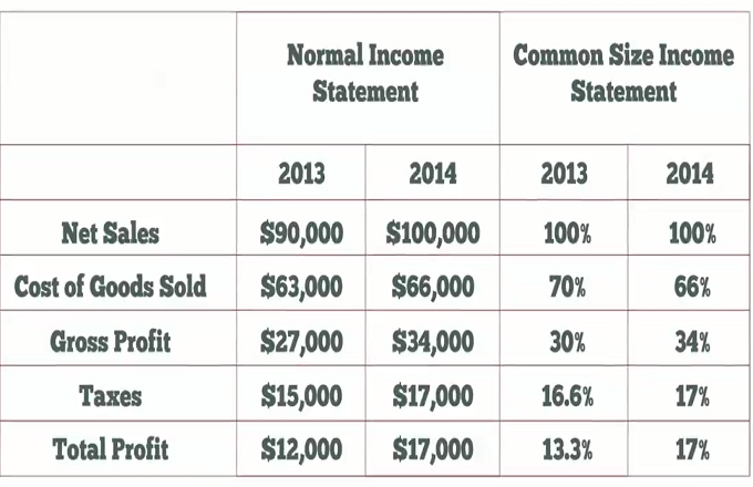 common size income statement for dillards inc • perform an analysis of financial information using common-size balance sheets and income statements, ratios, and other techniques • critically evaluate two companies based on financial information • evaluate a financial analysis to form investment recommendations refer to the 2007 financial statements and notes of kohl's.