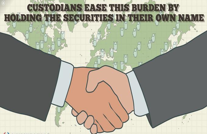 Custodian Bank Investopedia