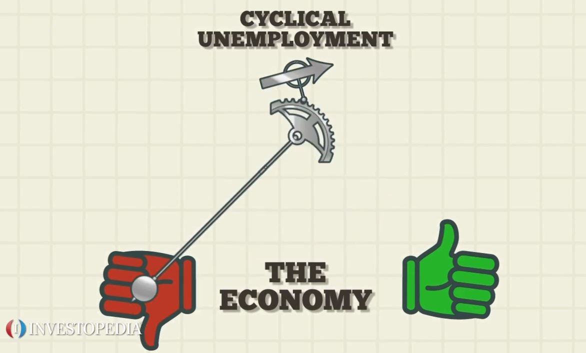 Cyclical Unemployment Video Investopedia