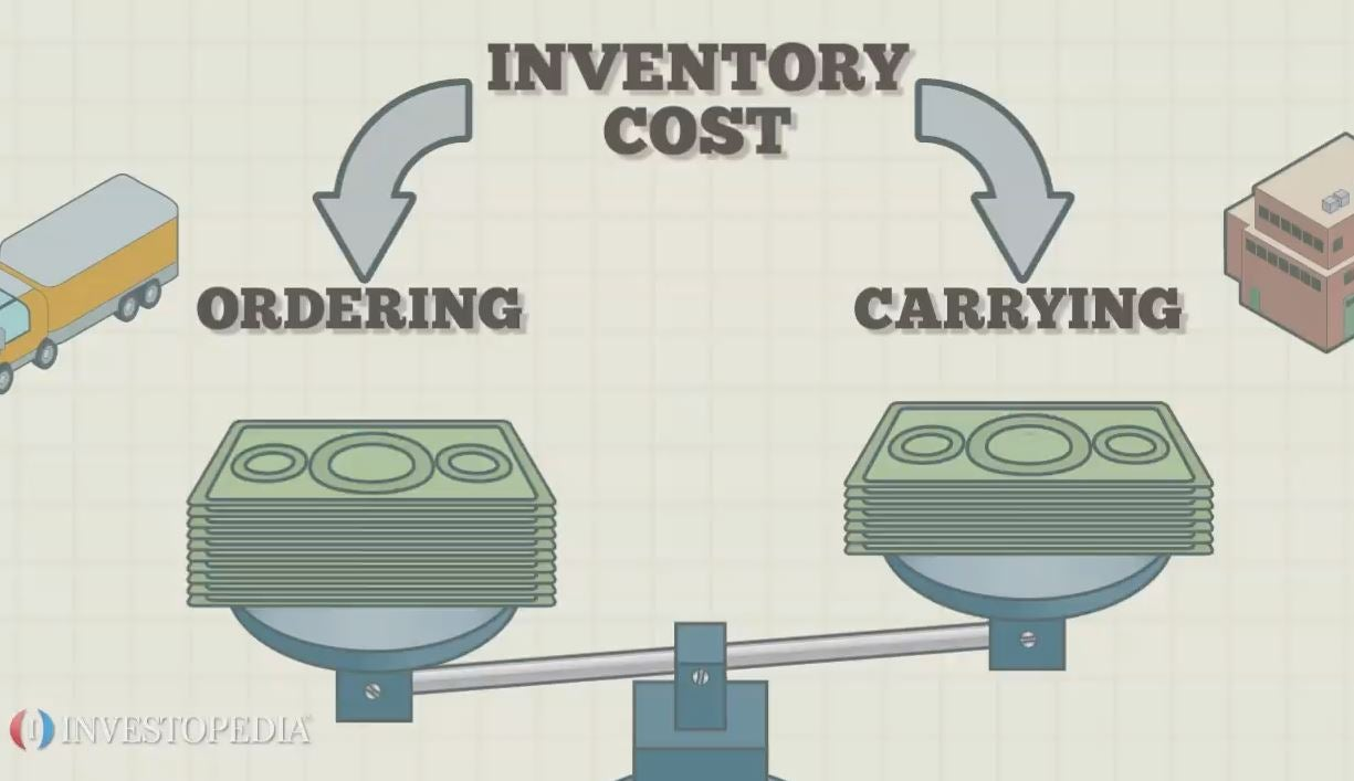 eoq analysis in inventory management
