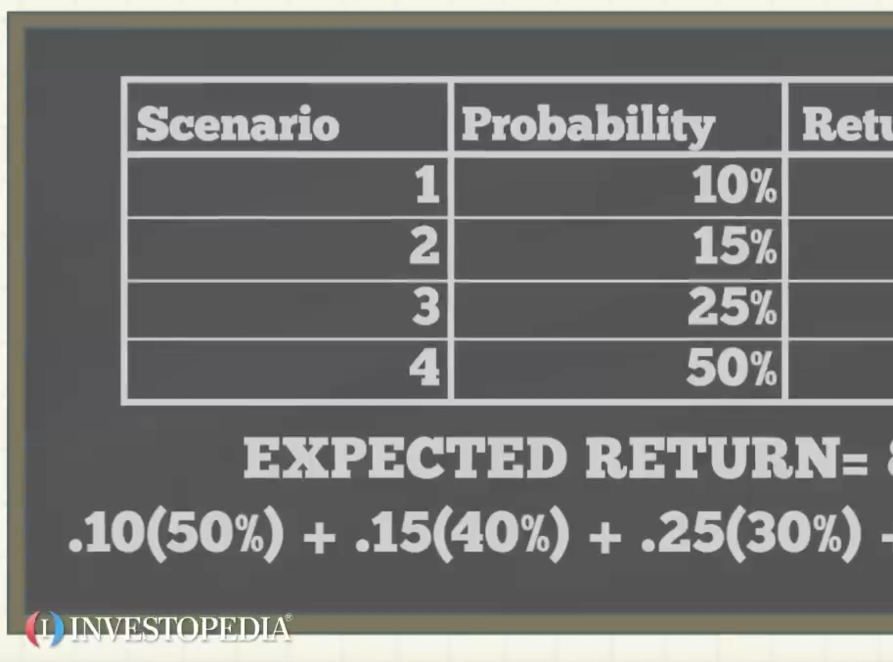 Options trading average returns