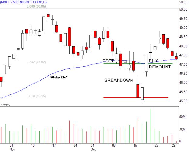 Fibonacci Techniques for Profitable Trading