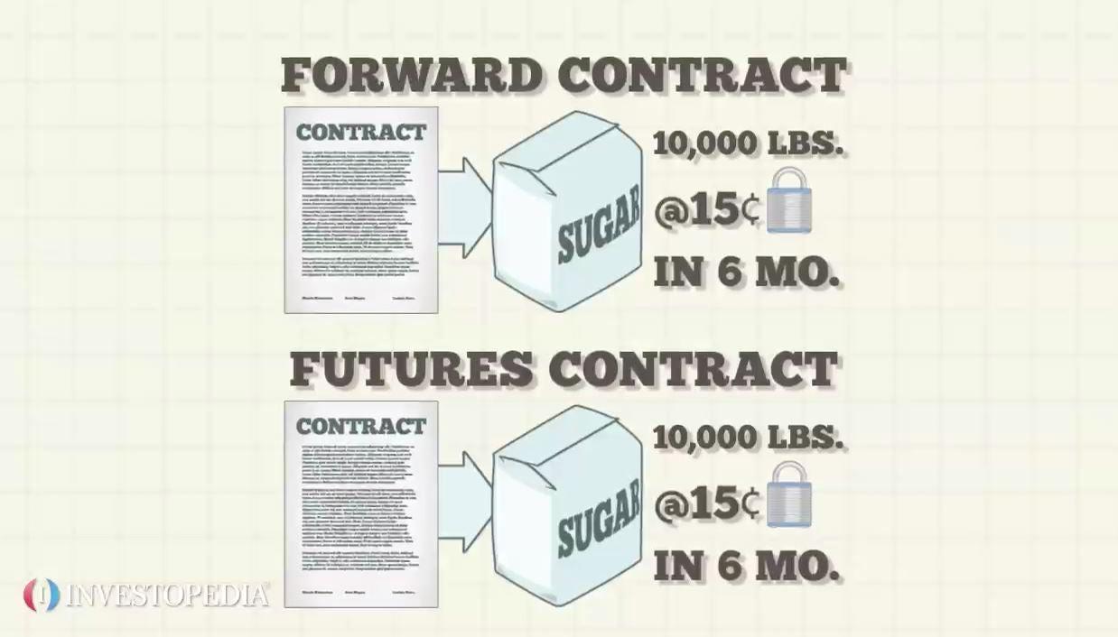 Forward Contract Video Investopedia