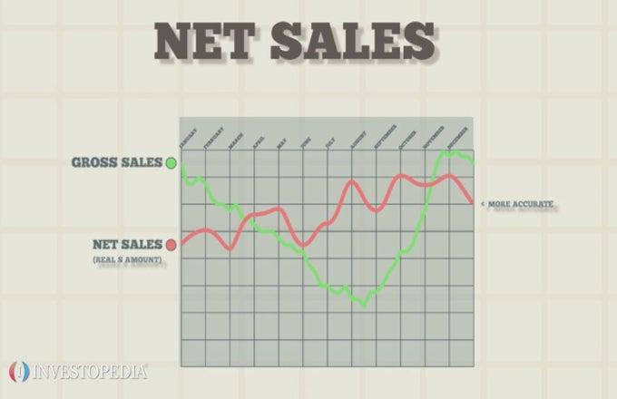 Net Sales Definition