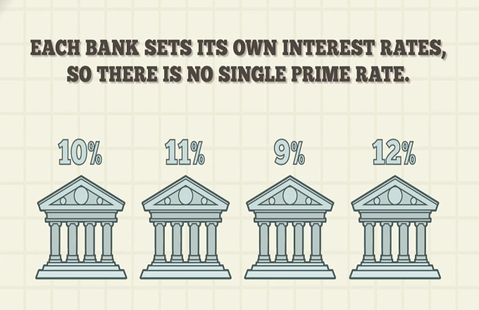 Image result for prime rate