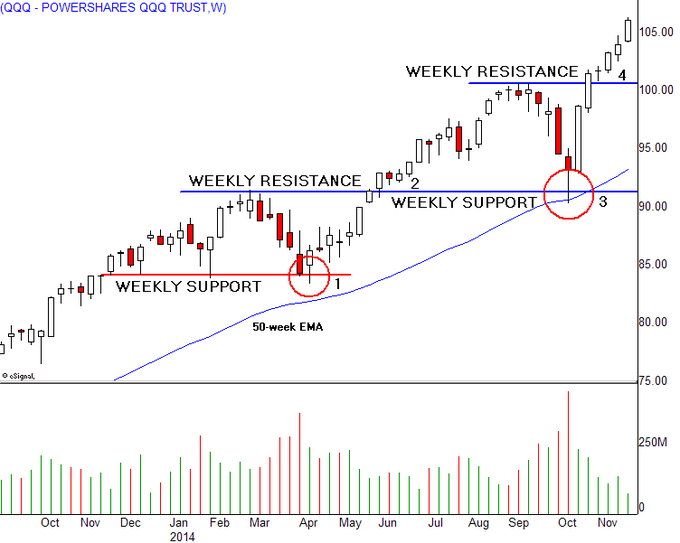 Trading weekly charts forex