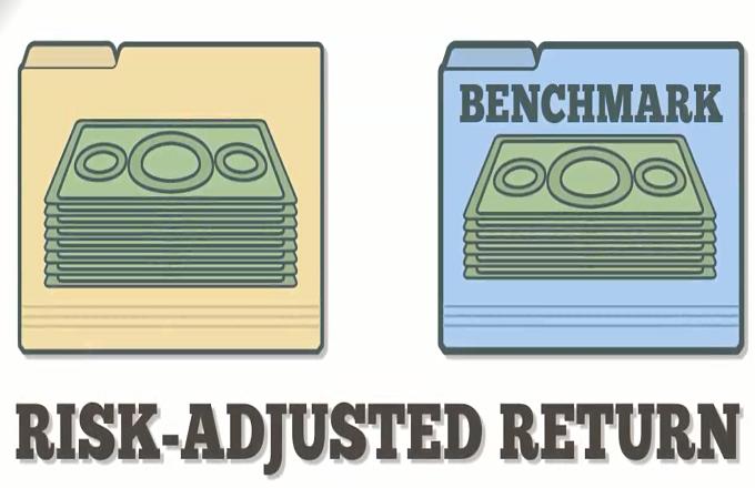 Risk Adjusted Return Definition